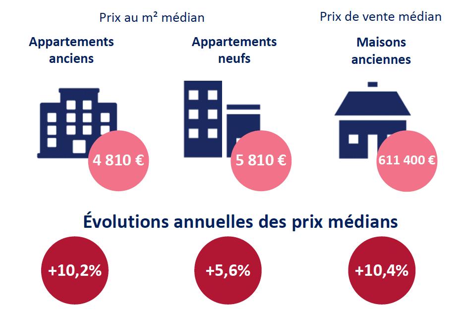 D'après les notaires du Rhône : cinq arrondissements de Lyon dépassent désormais les 5 000 euros le m2…
