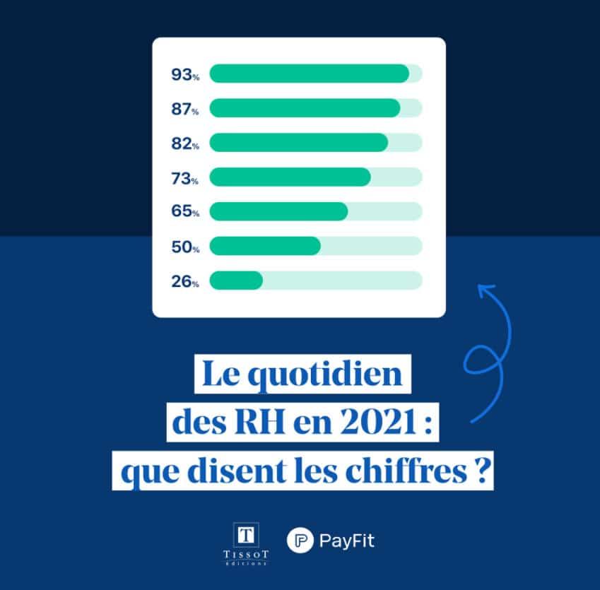 Baromètre 2021 des Ressources Humaines en Auvergne Rhône-Alpes [Etude Tissot / PayFit]