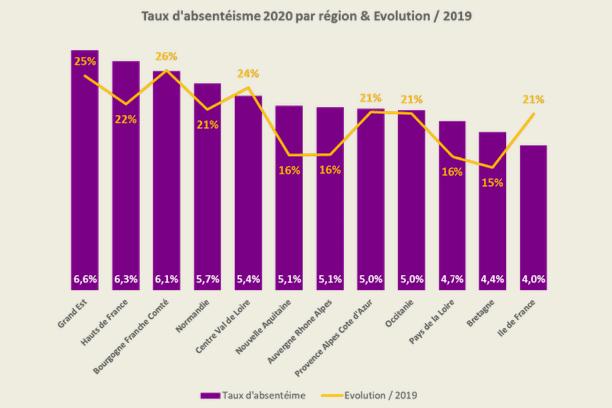 + 16% d'absentéisme dans les entreprises:Auvergne-Rhône-Alpes,encore fortementtouchée en 2020