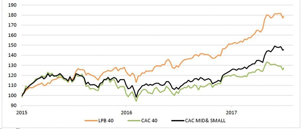 Bourse: l'indice Lyon Pôle Bourse en hausse de 18,2 % au 1er semestre