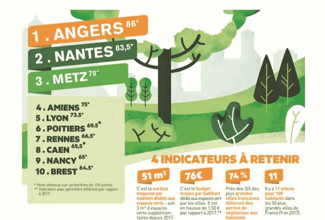 Lyon classée 5ème au Palmarès 2020 de l'Observatoire des villes vertes