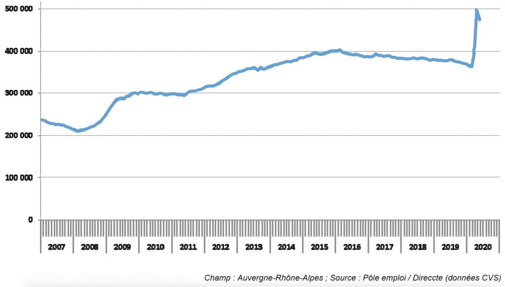 Le déconfinement fait reculer le nombre de chômeurs en Auvergne-Rhône-Alpes, mais un bilan de 111 100 de plus, dus au Covid-19