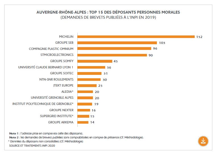 Top 15 des des déposants de brevets en Auvergne-Rhône-Alpes : Michelin, Seb et Plastic Omnium dans le trio de tête