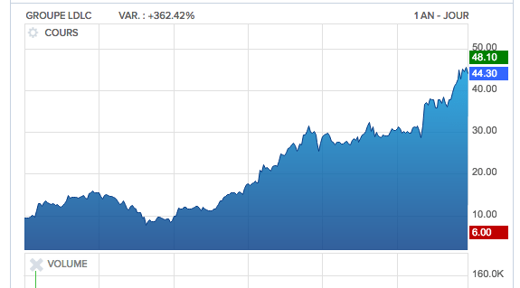 La  valeur de la semaine : l'action LDLC, portée par la vague numérique, gagne 365 % en un an…