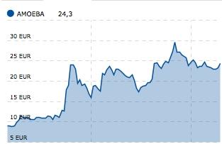 Cinq sociétés rhônalpo-auvergnates se sont introduites en Bourse en 2015…et sans doute une sixième, Miliboo