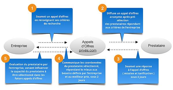 Externaliser sa recherche de fournisseurs avec Appel d'Offre Privé