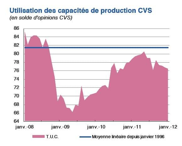 Conjoncture en Rhône-Alpes : après un passage à vide, l'activité devrait reprendre…mollement