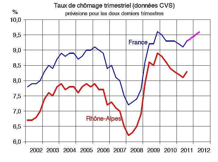 Conjoncture en Rhône-Alpes : le pessimisme excessif n'est plus de mise