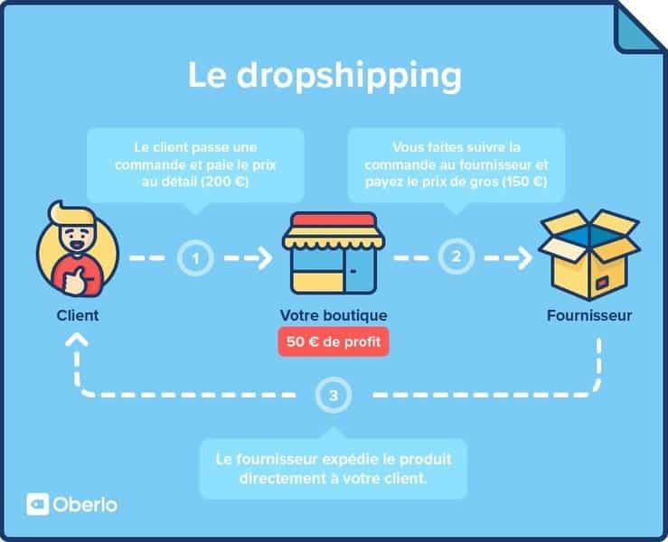 Pourquoi se former au dropshipping?
