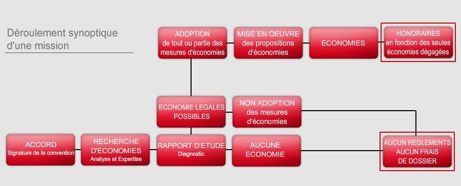 Schéma du déroulement de la mission d'optimisation des charges immobilières