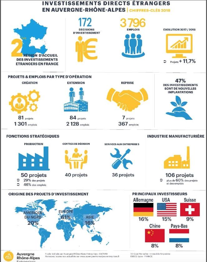 En hausse de près de 12 % : 172 projets d'investissements étrangers recensés l'année dernière en Auvergne-Rhône-Alpes