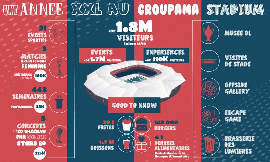 Une année XXL au Groupama Stadium