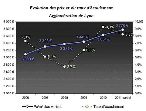 """Logements neufs dans le Grand Lyon : """"Nous nous préparons des années difficiles"""""""