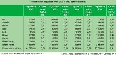 Perspectives démographiques favorables pour Rhône-Alpes : 7,5 millions d'habitants en 2040