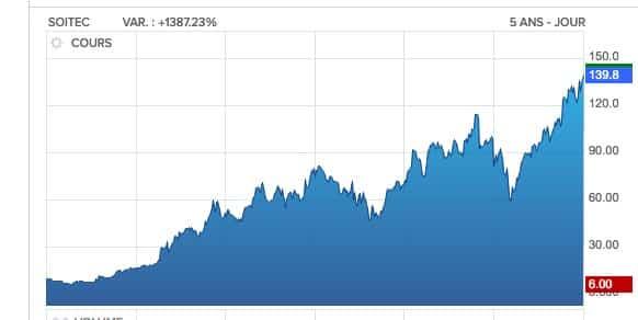 La  valeur de la semaine : Soitec gagne 48 % depuis le 1er janvier et …1 380 % sur les cinq dernières années !