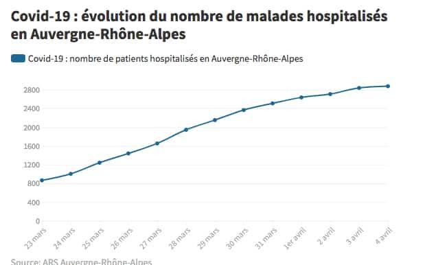 Covid-19 : lueurs d'espoir en Auvergne-Rhône-Alpes, mais il faudra encore sans doute attendre pour un  déconfinement par étapes…