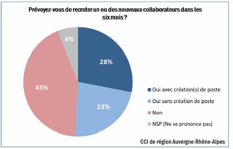 La moitié des TPE-PME d'Auvergne-Rhône-Alpes prévoit encore d'embaucher au cours du 1er semestre 2020