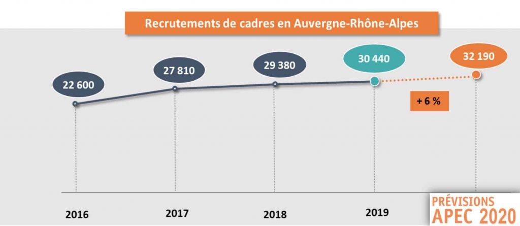 7 000 créations nettes : l'emploi des cadres en apesanteur en 2019 en Auvergne-Rhône-Alpes