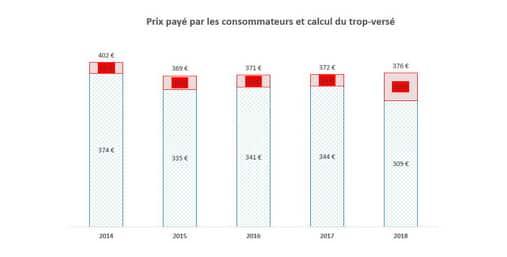 Pour l'association de contribuables  CANOL, les habitants de la Métropole paient leur eau…21,8 %de trop !
