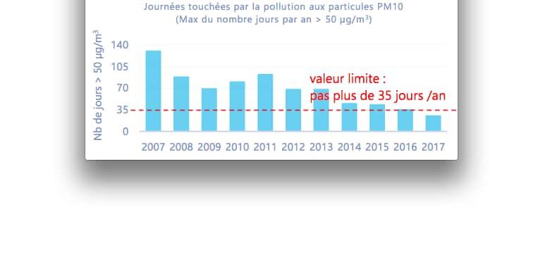 Pour la première fois en 2017, la pollution aux particules fines a respecté les normes européennes…