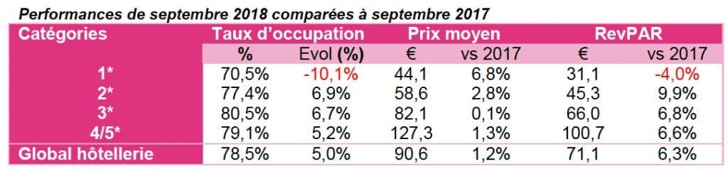 Salons+touristes de week-end = mois de septembre record pour l'hôtellerie lyonnaise
